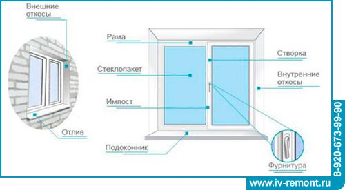 эскиз пластикового окна: